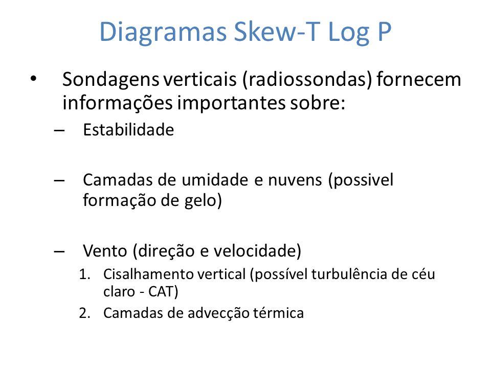 Diagramas Skew-T Log P Sondagens verticais (radiossondas) fornecem informações importantes sobre: Estabilidade.