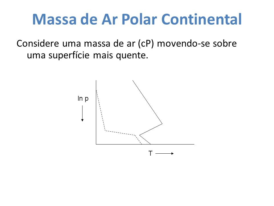 Massa de Ar Polar Continental