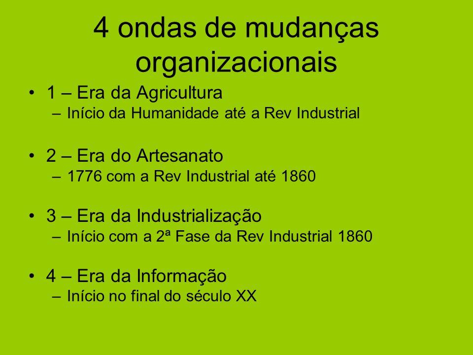 4 ondas de mudanças organizacionais