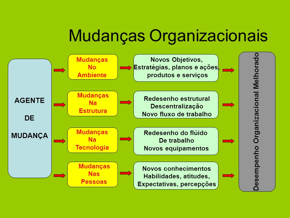 Mudanças Organizacionais