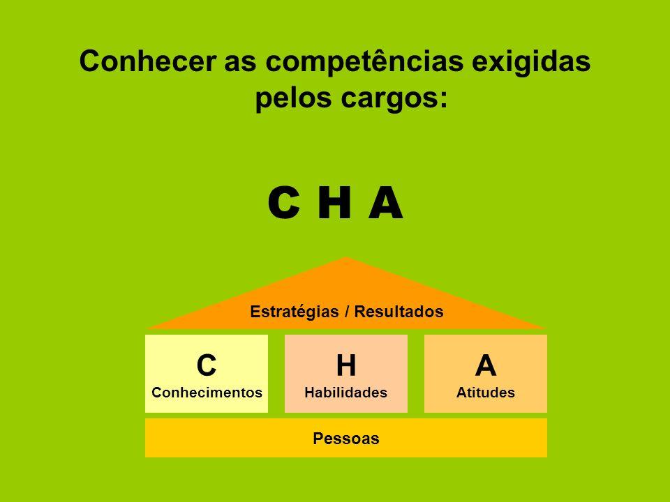 C H A Conhecer as competências exigidas pelos cargos: C H A