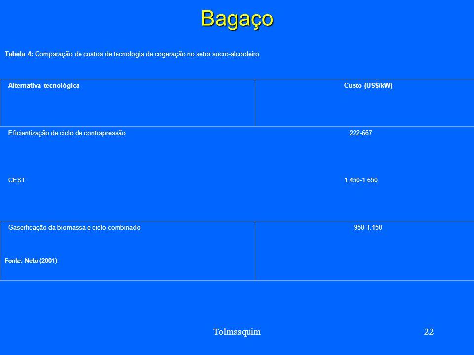 BagaçoTabela 4: Comparação de custos de tecnologia de cogeração no setor sucro-alcooleiro. Eficientização de ciclo de contrapressão.