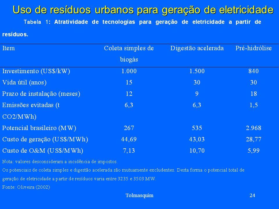 Uso de resíduos urbanos para geração de eletricidade