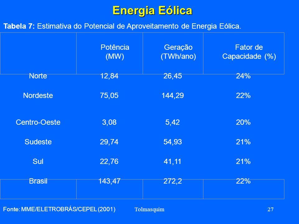 Energia Eólica Tabela 7: Estimativa do Potencial de Aproveitamento de Energia Eólica. Norte. 12,84.