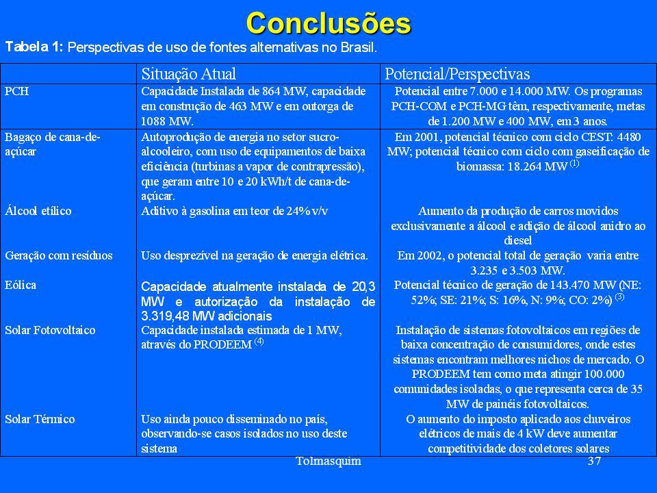 Conclusões Tolmasquim