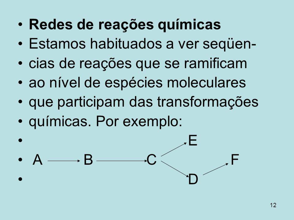 Redes de reações químicas