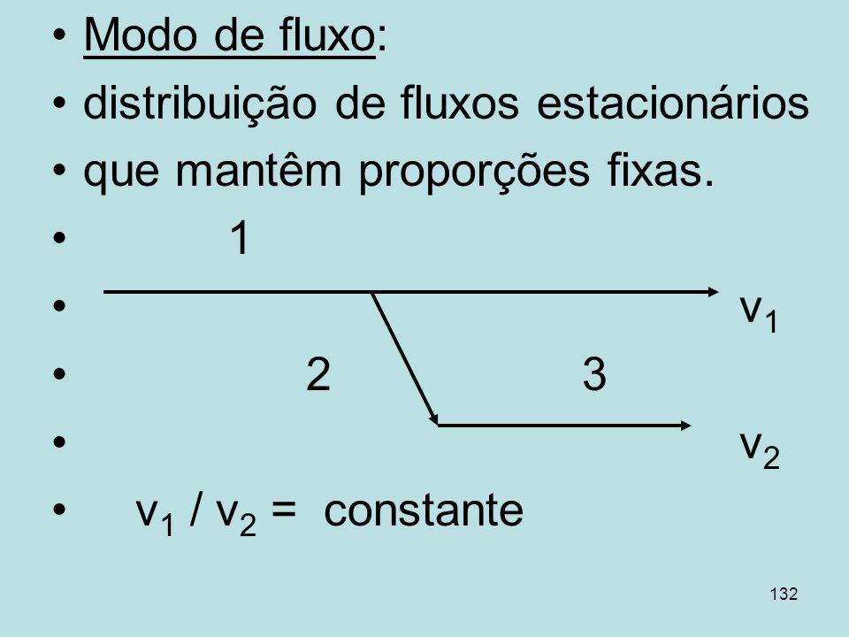 Modo de fluxo:distribuição de fluxos estacionários. que mantêm proporções fixas. 1. v1. 2 3.