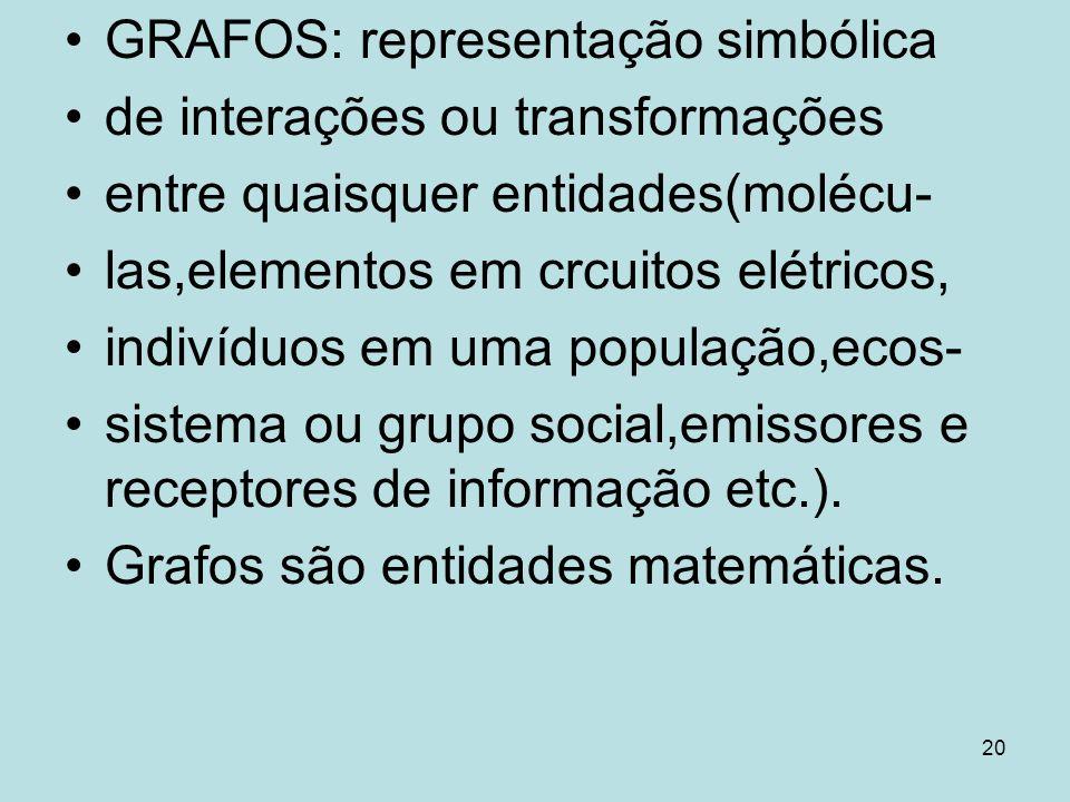 GRAFOS: representação simbólica