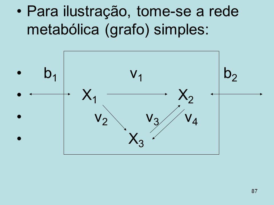 Para ilustração, tome-se a rede metabólica (grafo) simples: