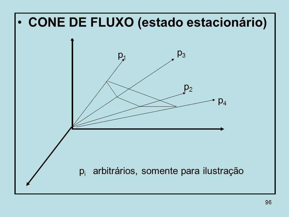 CONE DE FLUXO (estado estacionário)