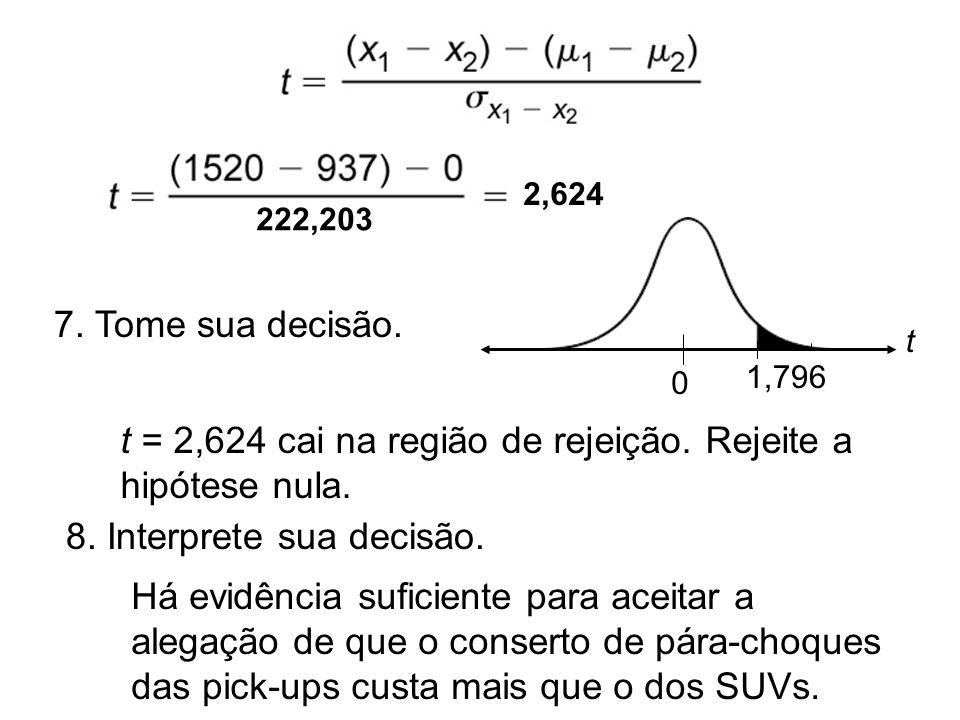 t = 2,624 cai na região de rejeição. Rejeite a hipótese nula.