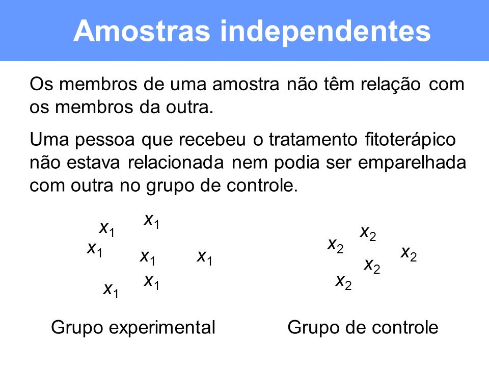 Amostras independentes