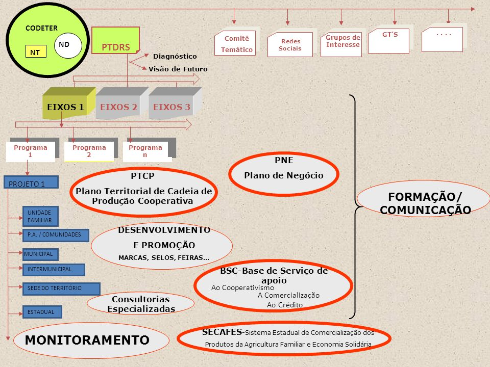 MONITORAMENTO PTDRS FORMAÇÃO/ COMUNICAÇÃO PROJETO 1 ND CODETER NT