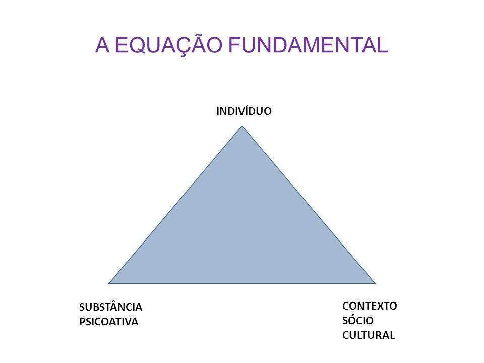 A EQUAÇÃO FUNDAMENTAL Indivíduo SUBSTÂNCIA PSICOATIVA
