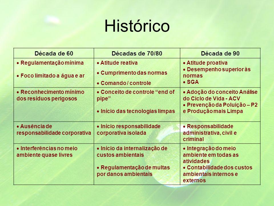 Histórico Década de 60 Décadas de 70/80 Década de 90