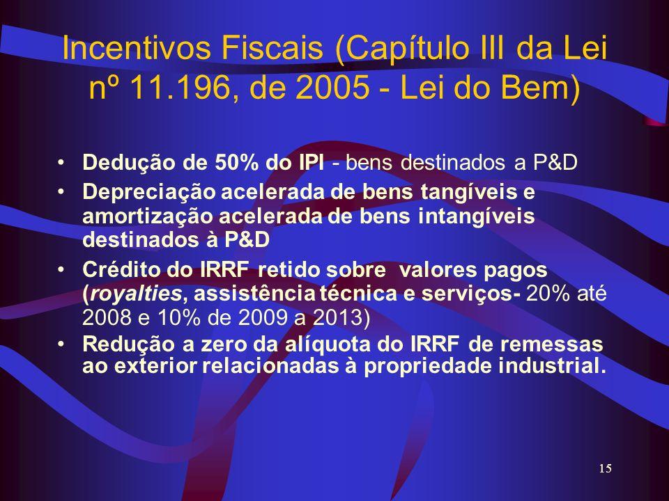 Incentivos Fiscais (Capítulo III da Lei nº 11