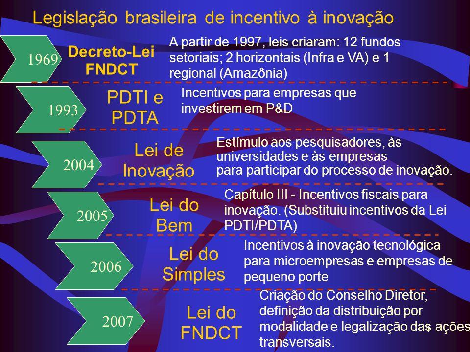 Legislação brasileira de incentivo à inovação
