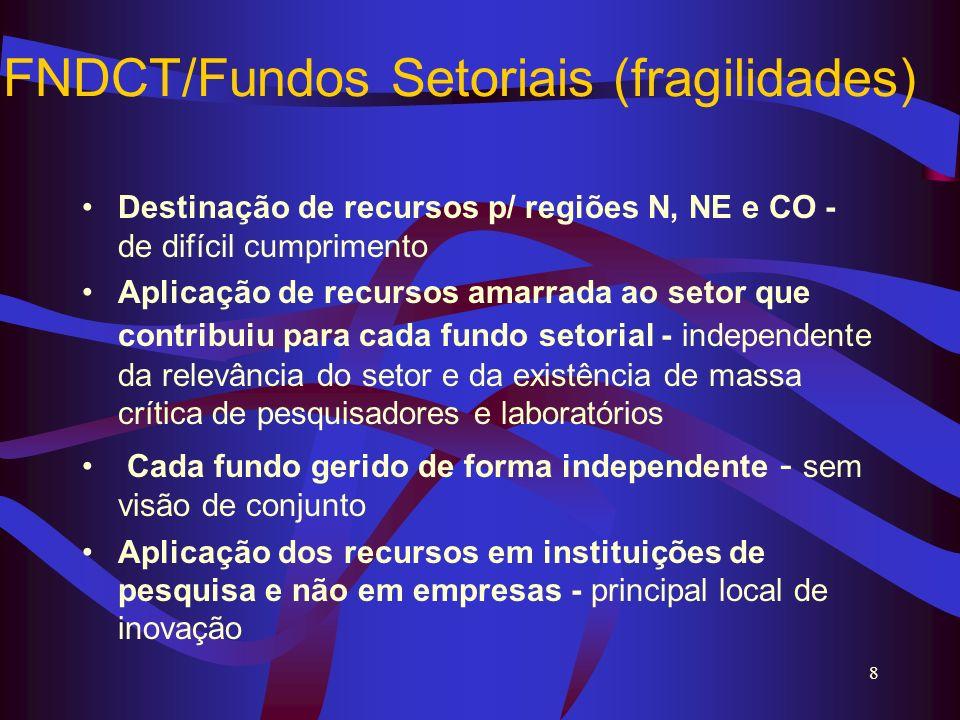 FNDCT/Fundos Setoriais (fragilidades)
