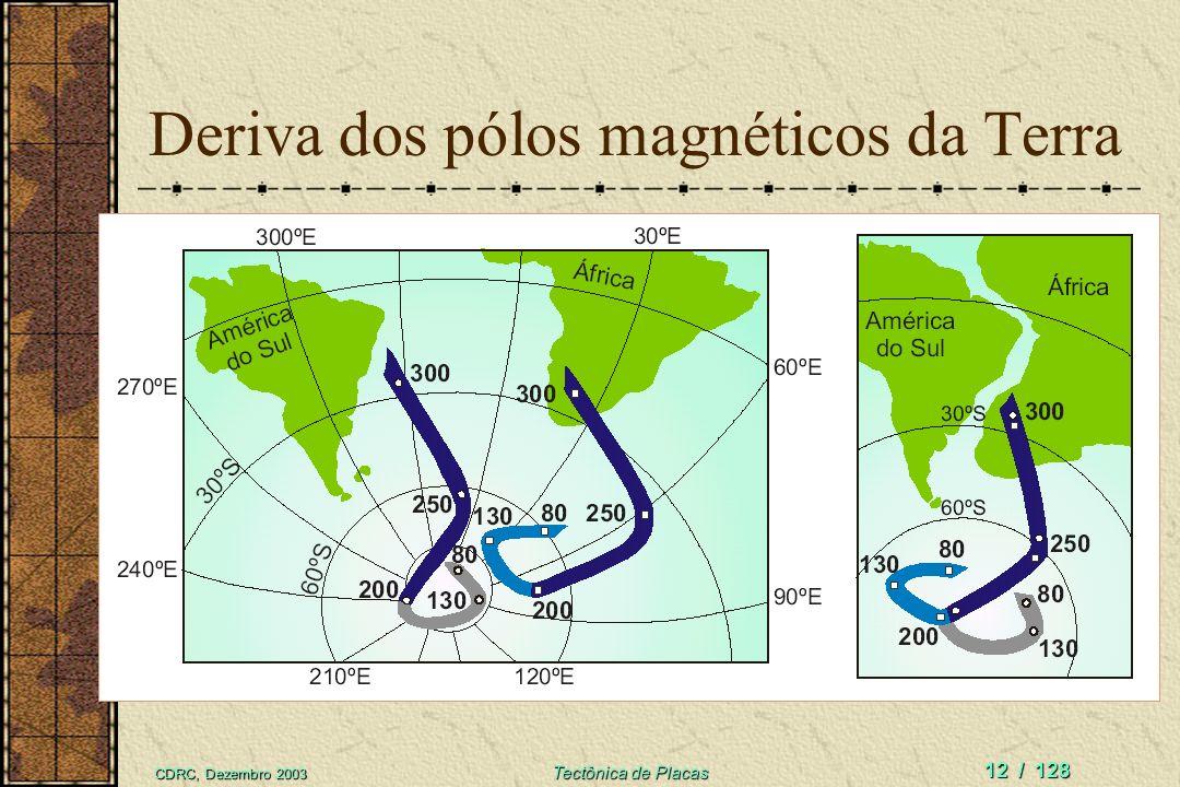 Deriva dos pólos magnéticos da Terra