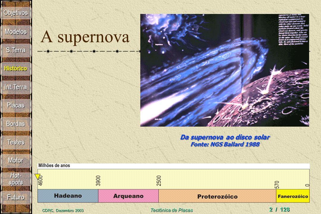 Da supernova ao disco solar Fonte: NGS Ballard 1988