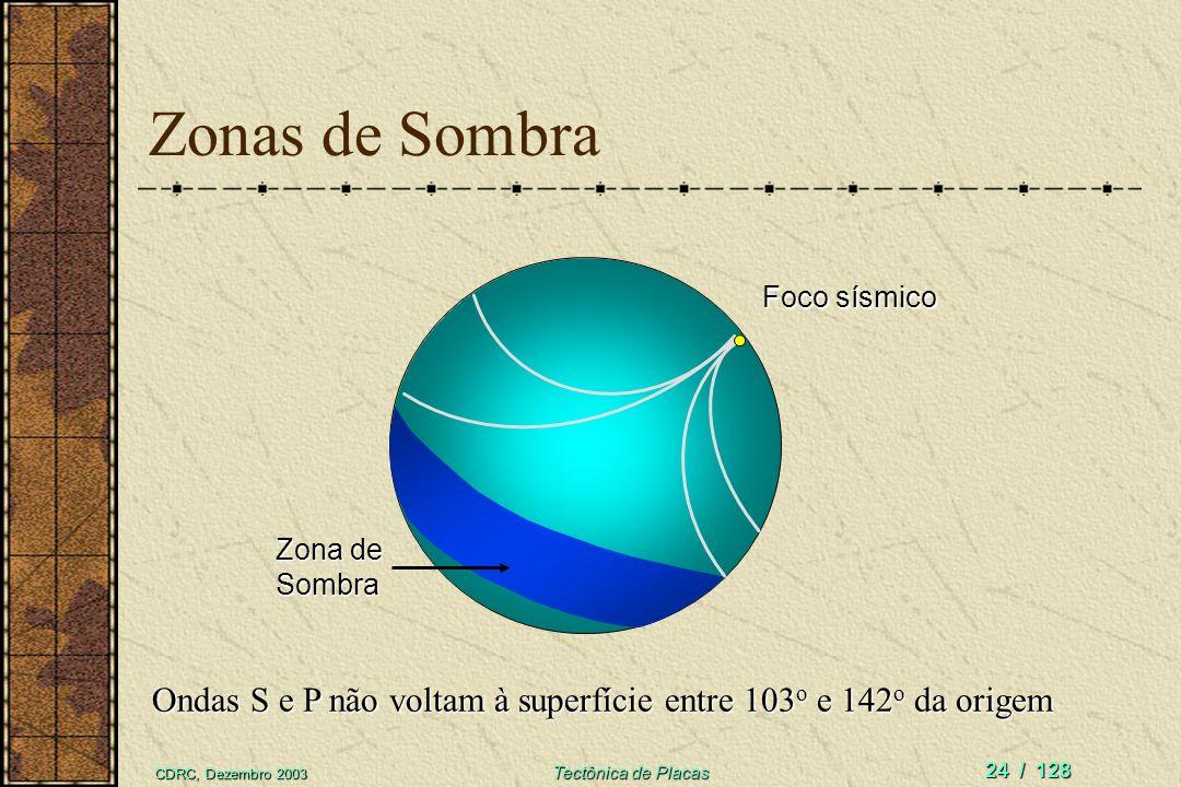 Zonas de Sombra Foco sísmico. Zona de Sombra. Ondas S e P não voltam à superfície entre 103o e 142o da origem.
