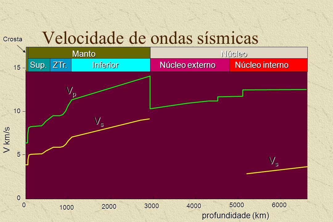 Velocidade de ondas sísmicas
