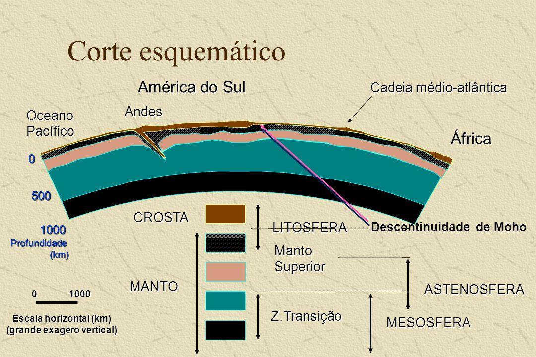 Corte esquemático América do Sul África Cadeia médio-atlântica Andes