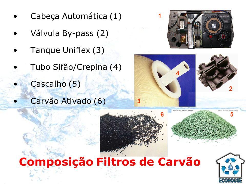 Composição Filtros de Carvão