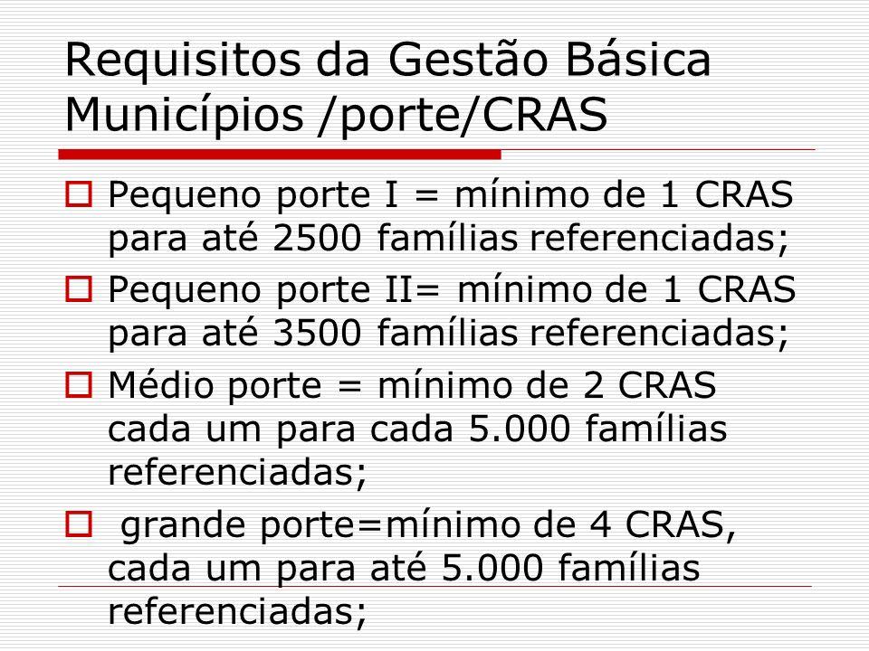 Requisitos da Gestão Básica Municípios /porte/CRAS
