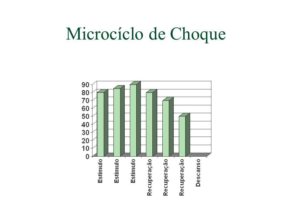 Microcíclo de Choque
