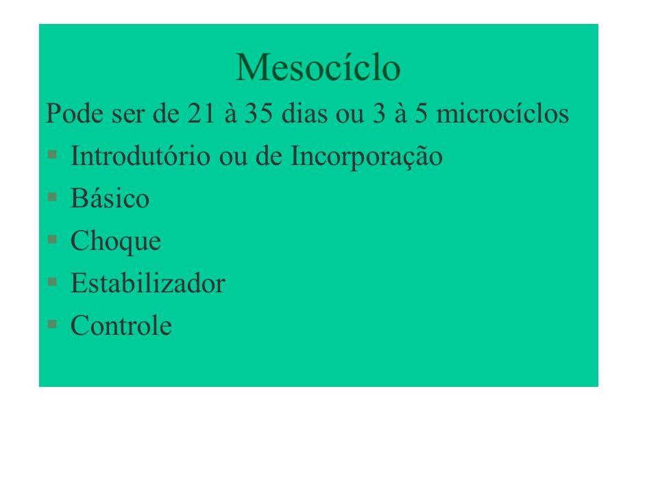 Mesocíclo Pode ser de 21 à 35 dias ou 3 à 5 microcíclos