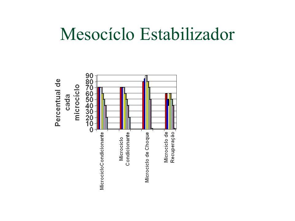 Mesocíclo Estabilizador