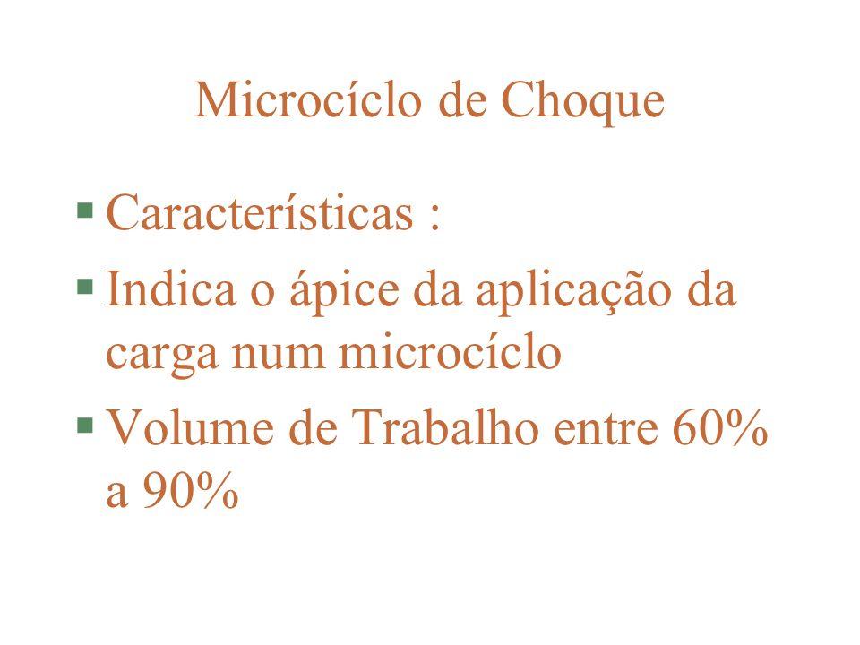 Microcíclo de Choque Características : Indica o ápice da aplicação da carga num microcíclo.