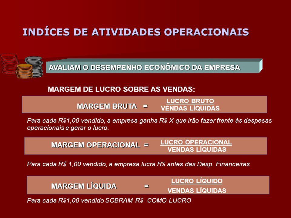 INDÍCES DE ATIVIDADES OPERACIONAIS