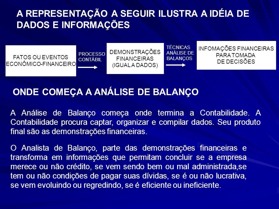 A REPRESENTAÇÃO A SEGUIR ILUSTRA A IDÉIA DE DADOS E INFORMAÇÕES