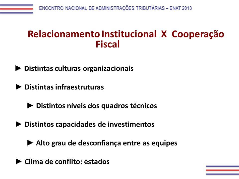 Relacionamento Institucional X Cooperação Fiscal