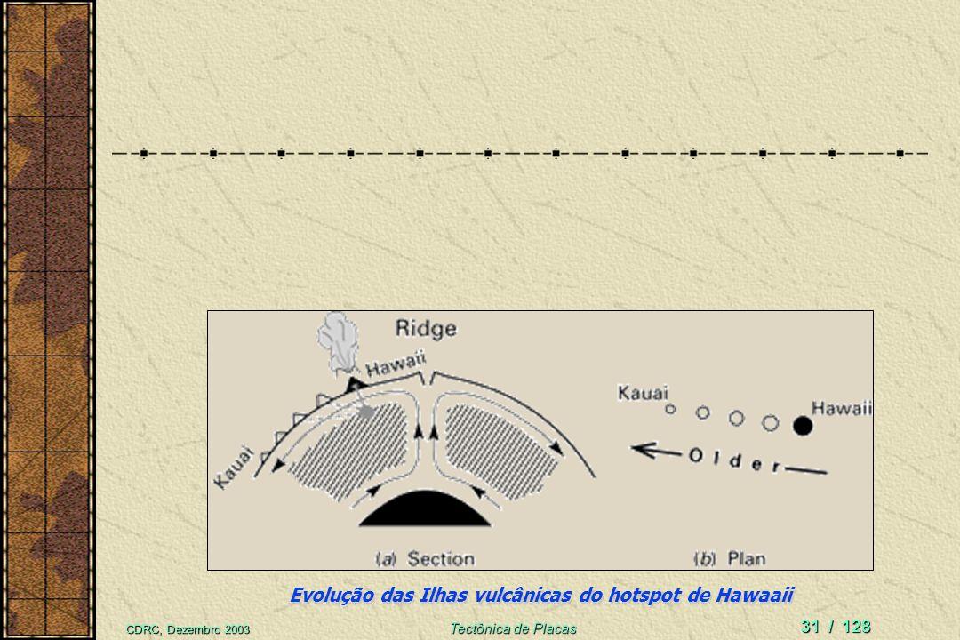 Evolução das Ilhas vulcânicas do hotspot de Hawaaii