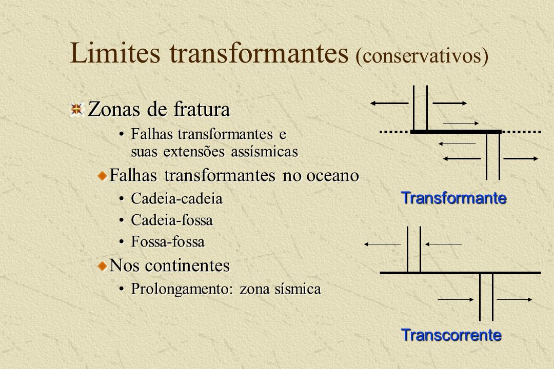 Limites transformantes (conservativos)