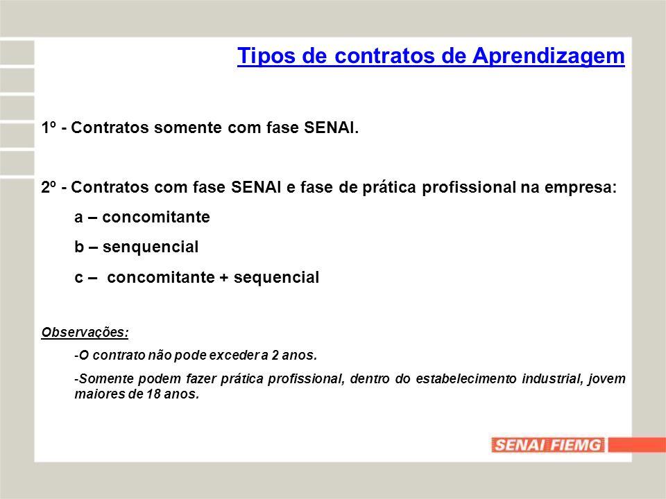 Tipos de contratos de Aprendizagem