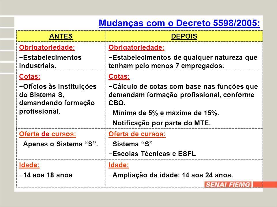 Mudanças com o Decreto 5598/2005: