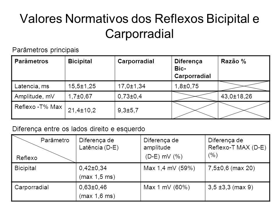 Valores Normativos dos Reflexos Bicipital e Carporradial