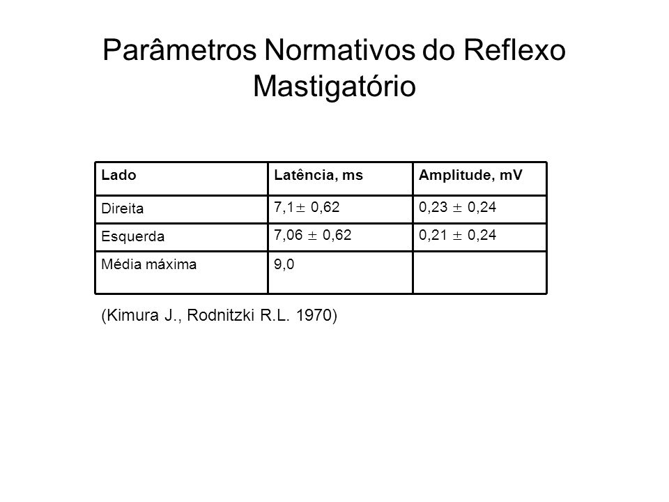 Parâmetros Normativos do Reflexo Mastigatório