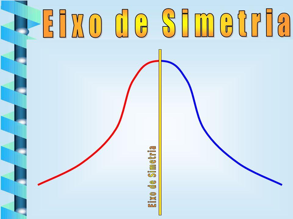 Eixo de Simetria Eixo de Simetria Eixo de Simetria Eixo de Simetria