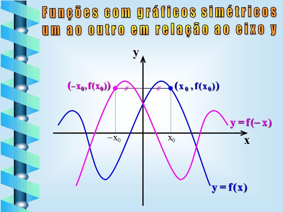 y x Funções com gráficos simétricos um ao outro em relação ao eixo y