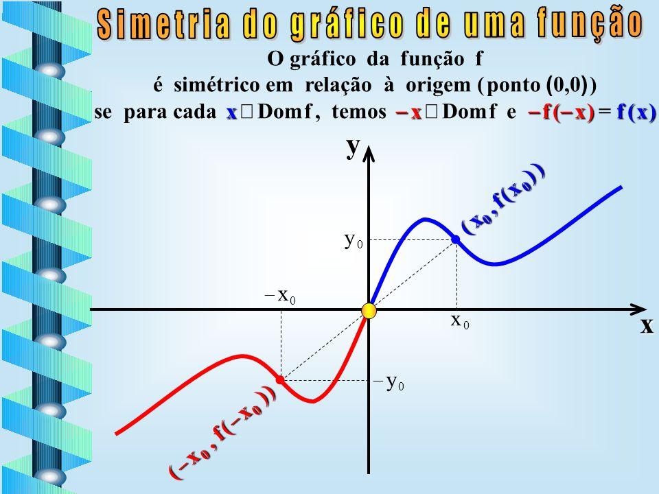 Simetria do gráfico de uma função