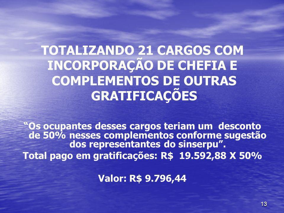 TOTALIZANDO 21 CARGOS COM INCORPORAÇÃO DE CHEFIA E