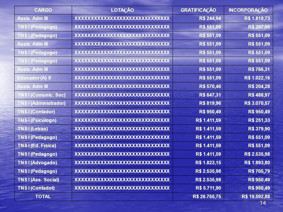 CARGOLOTAÇÃO. GRATIFICAÇÃO. INCORPORAÇÃO. Assis. Adm III. XXXXXXXXXXXXXXXXXXXXXXXXXXXXXX. R$ 244,94.