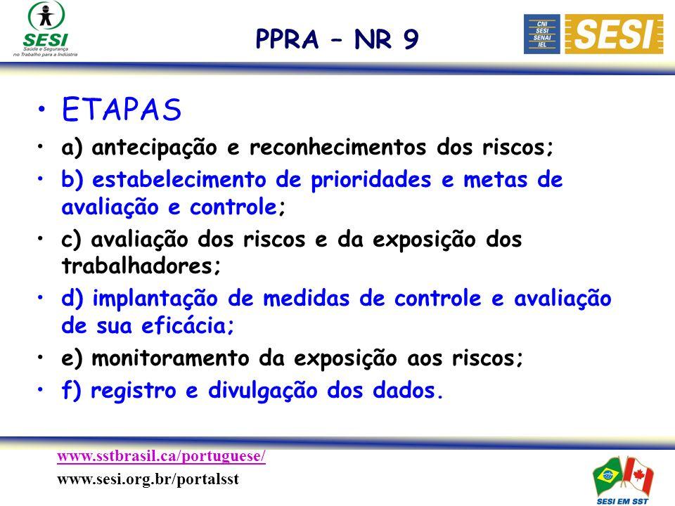 ETAPAS PPRA – NR 9 a) antecipação e reconhecimentos dos riscos;