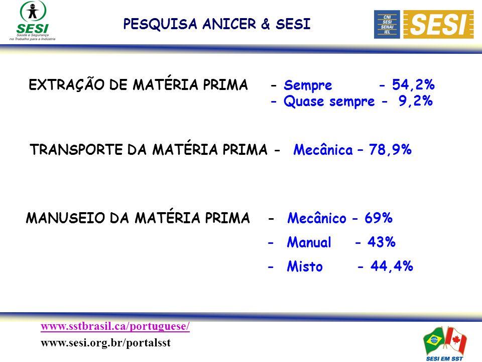 PESQUISA ANICER & SESI EXTRAÇÃO DE MATÉRIA PRIMA - Sempre - 54,2% - Quase sempre - 9,2% TRANSPORTE DA MATÉRIA PRIMA - Mecânica – 78,9%
