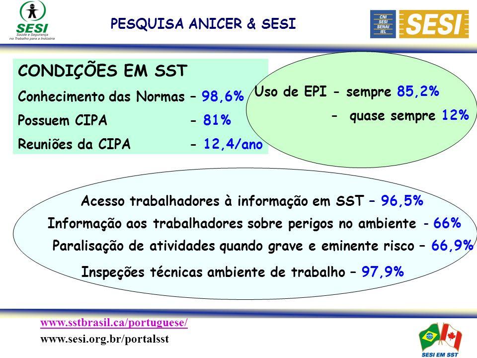 Inspeções técnicas ambiente de trabalho – 97,9%